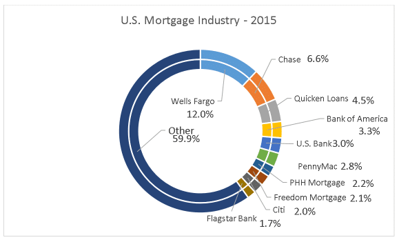 2015 Mortgage Market