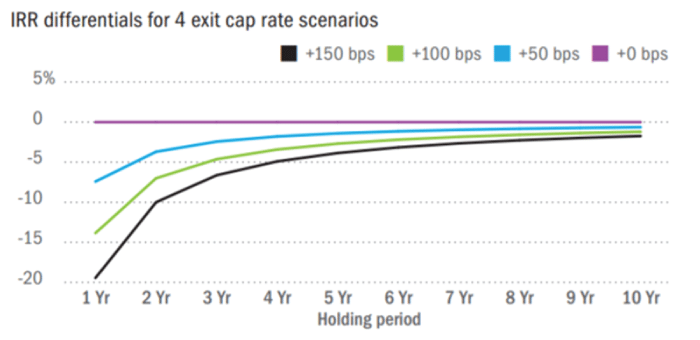 IRR differentials for 4 exit cap rate scenarios