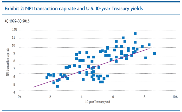 NPI transaction cap rate and U.S. 10-year Treasury yields